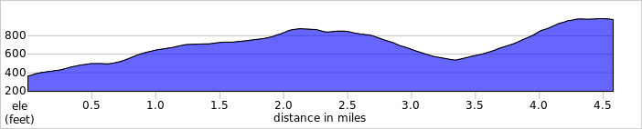 Elevation profile for Ulldale HC