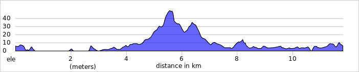 https://ridewithgps.com/routes/11341204/elevation_profile