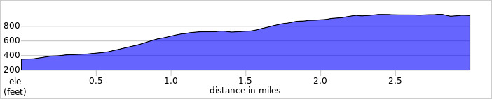 Elevation profile for Ennerdale HC