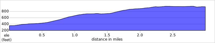 Elevation profile for Ennerdale HC