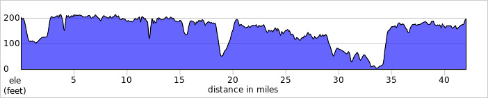 https://ridewithgps.com/routes/12367107/elevation_profile