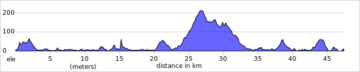 https://ridewithgps.com/routes/13008887/elevation_profile