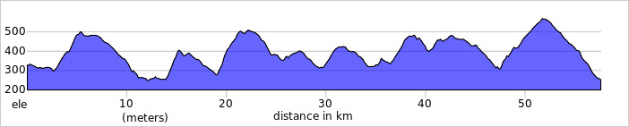 https://ridewithgps.com/routes/13110134/elevation_profile