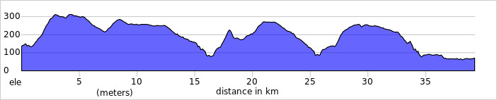 https://ridewithgps.com/routes/13127747/elevation_profile