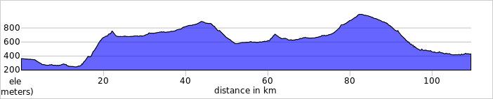 https://ridewithgps.com/routes/13678776/elevation_profile