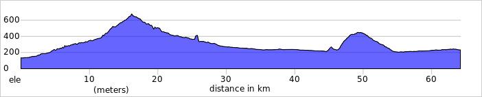 https://ridewithgps.com/routes/13682357/elevation_profile