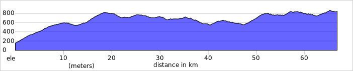 https://ridewithgps.com/routes/13757615/elevation_profile