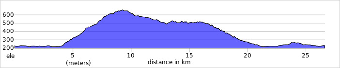 https://ridewithgps.com/routes/14055964/elevation_profile