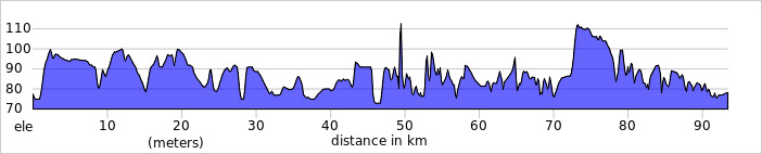 https://ridewithgps.com/routes/14430985/elevation_profile.jpg?privacy_code=L2W1lU3jccEwPn8t