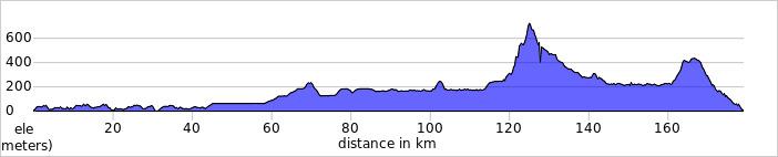 https://ridewithgps.com/routes/16763019/elevation_profile