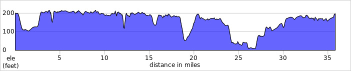 https://ridewithgps.com/routes/18768138/elevation_profile