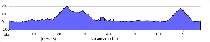 Camp - Anascaul - Castlemaine Elevation