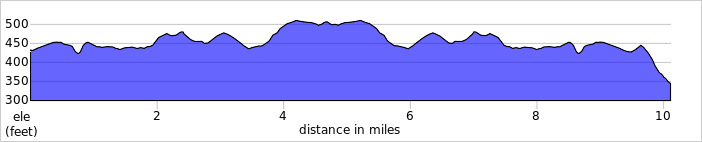 Elevation profile for L1020 A6 TT