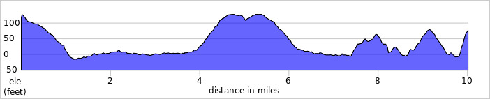 Elevation profile for Chapel Brow 10