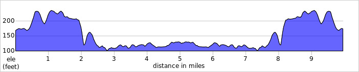 Elevation profile for Workington 10