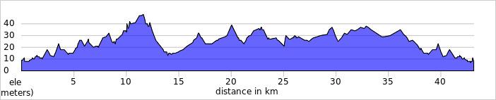 Castleisland Farranfore Tralee Elevation