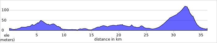 Ardfert - Kilmoyley - Abbeydorney Elevation
