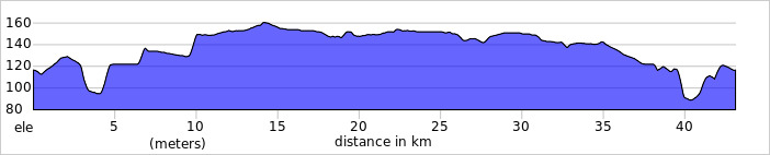 https://ridewithgps.com/routes/30383304/elevation_profile.jpg?privacy_code=yr6KdCEf0OAf18OP