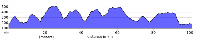 https://ridewithgps.com/routes/33883021/elevation_profile.jpg