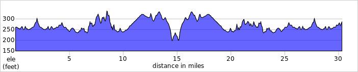 Elevation profile for Keswick 30