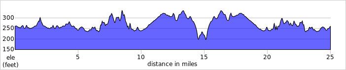 Elevation profile for L2529- (Keswick 25)