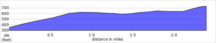 Elevation profile for Moresby/Tute Hill HC