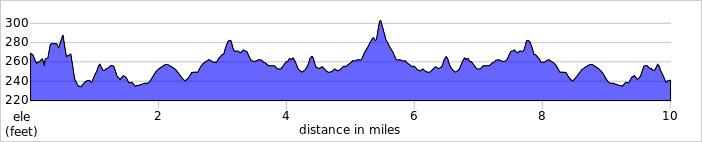Elevation profile for L1010 Keswick 10