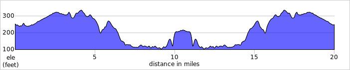 Elevation profile for Embleton 20