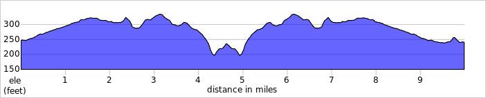 Elevation profile for Embleton 10