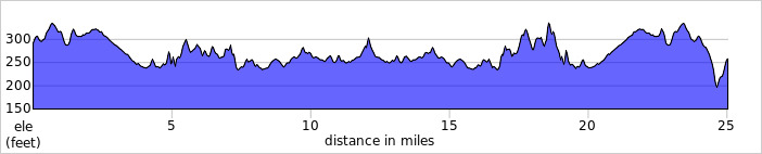 Elevation profile for L2511 - Cockermouth 25