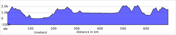 http://ridewithgps.com/trips/1156528/elevation_profile