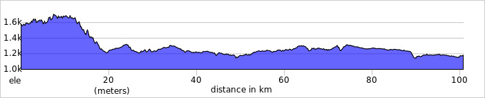 http://ridewithgps.com/trips/1157319/elevation_profile