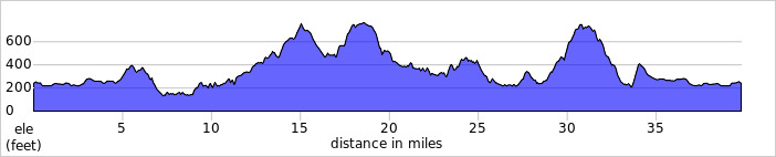 http://ridewithgps.com/trips/1229676/elevation_profile