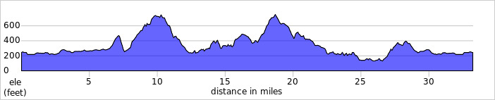 http://ridewithgps.com/trips/1264461/elevation_profile