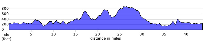 http://ridewithgps.com/trips/1309025/elevation_profile