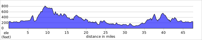 http://ridewithgps.com/trips/1314899/elevation_profile
