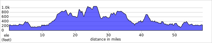 http://ridewithgps.com/trips/1411274/elevation_profile