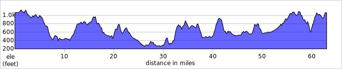 http://ridewithgps.com/trips/1541710/elevation_profile