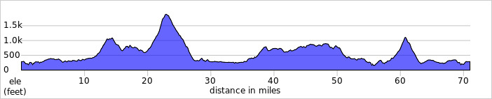 http://ridewithgps.com/trips/1690638/elevation_profile
