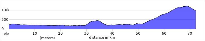http://ridewithgps.com/trips/1925141/elevation_profile