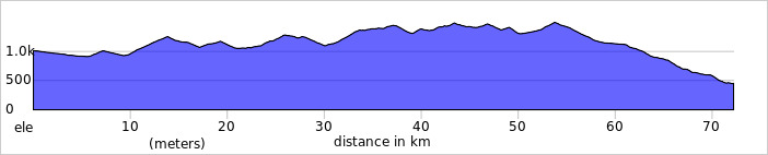 http://ridewithgps.com/trips/1930523/elevation_profile
