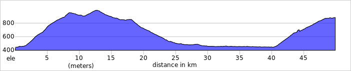 http://ridewithgps.com/trips/1933918/elevation_profile