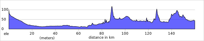 http://ridewithgps.com/trips/1976430/elevation_profile