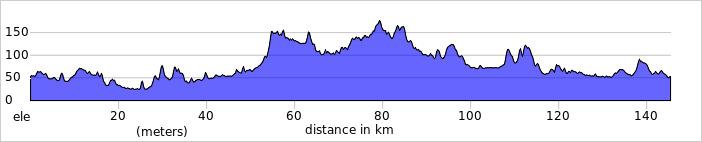 http://ridewithgps.com/trips/1980308/elevation_profile