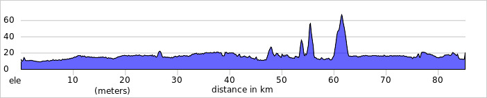 http://ridewithgps.com/trips/2019213/elevation_profile