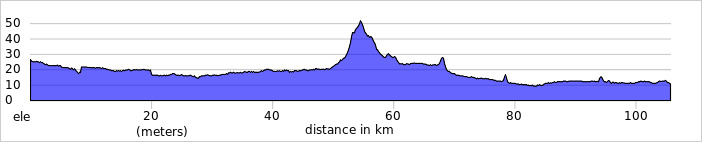 http://ridewithgps.com/trips/2078483/elevation_profile