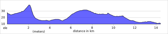 http://ridewithgps.com/trips/2078484/elevation_profile
