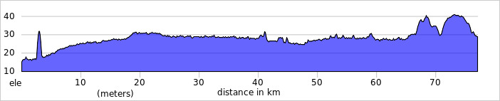http://ridewithgps.com/trips/2086963/elevation_profile