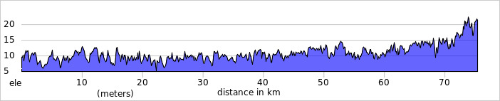 http://ridewithgps.com/trips/2086964/elevation_profile