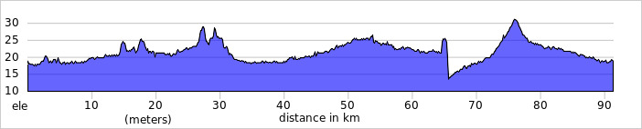 http://ridewithgps.com/trips/2090371/elevation_profile